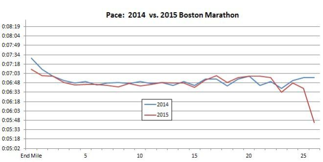2014 v 2015 Boston Marathon Pace