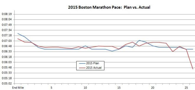 2015 Boston Marathon Plan vs. Actual