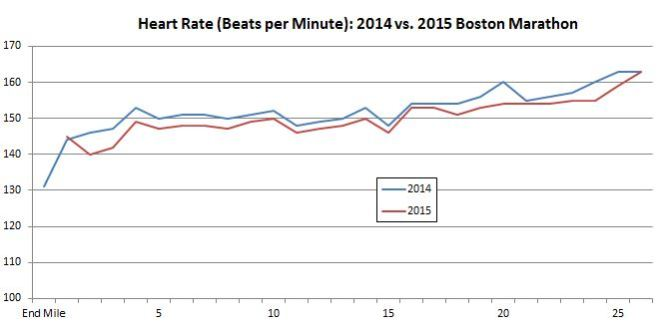 Heart Rate 2014 vx. 2015 Boston Marathon