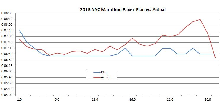 nyc pace