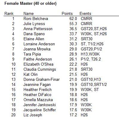 lp-female-master