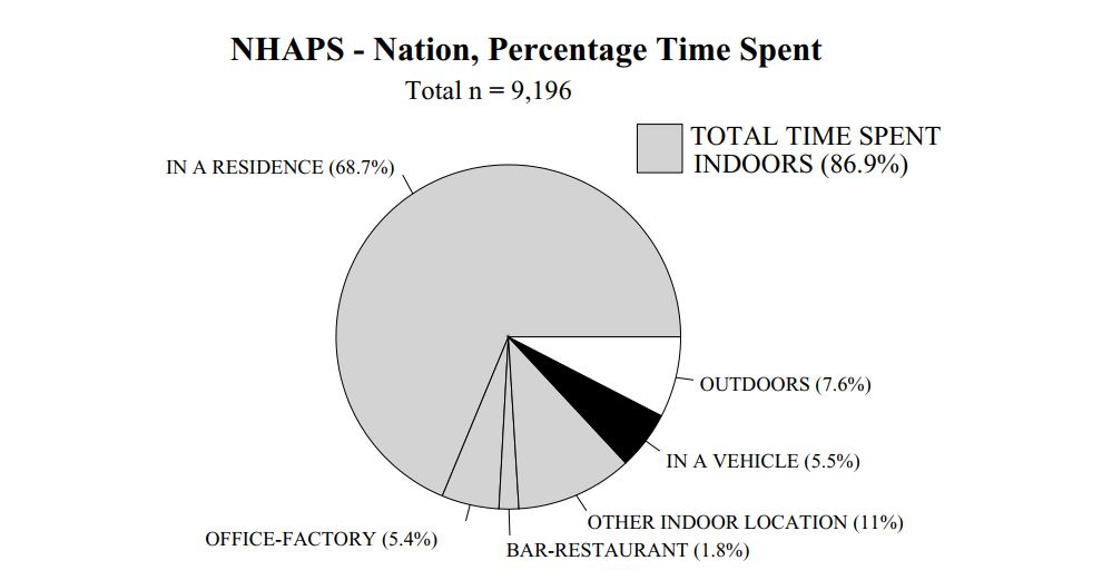 American time indoors pie chart