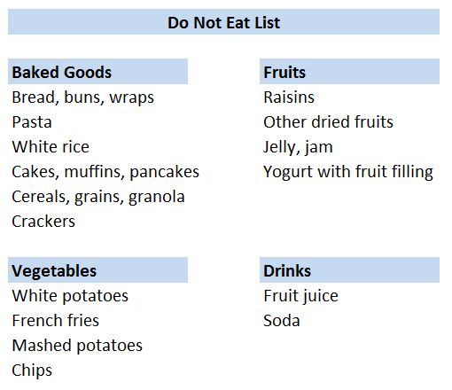 do not eat list