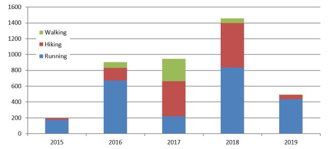 Barefoot summary 2015-2019